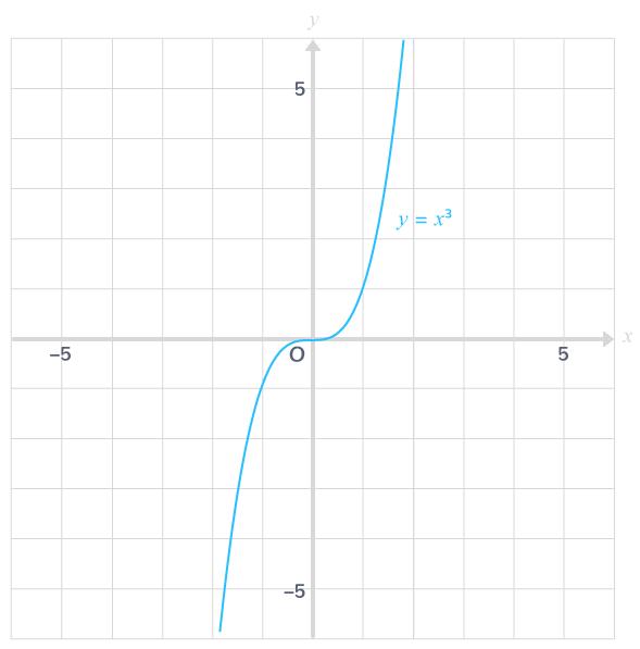 courbe représentative fonction cube