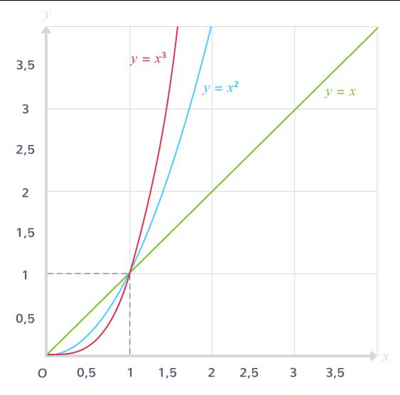 comparaison fonctions de référence