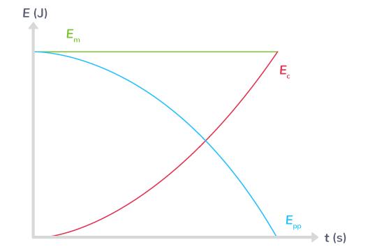 chute libres évolutions énergies