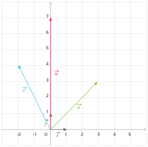 calculs coordonnées vecteur
