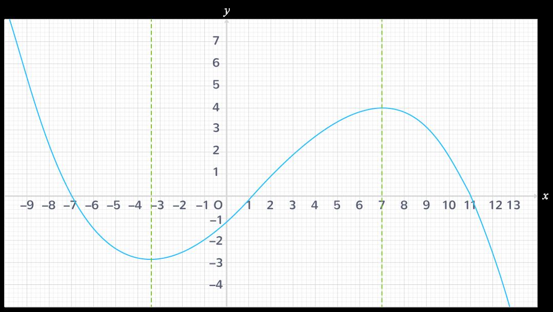 définition tableau de variations