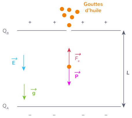 théorème énergie cinétique expérience Millikan