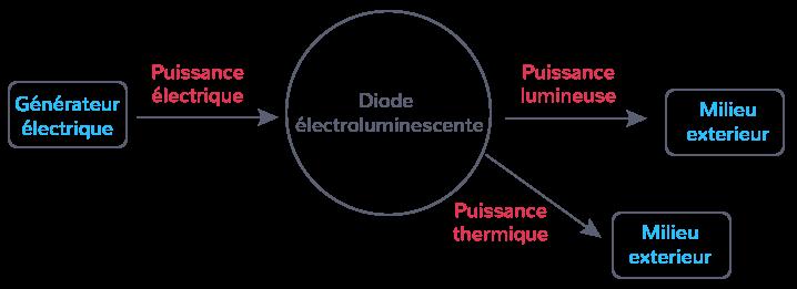 conversion énergie diode électroluminescente aide chaîne énergétique