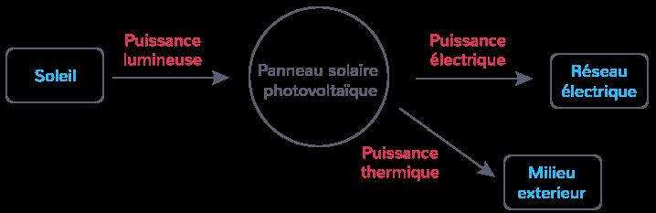 chaîne énergétique cellule photovoltaïque