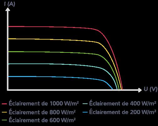cellules photovoltaïques délivrent courant continu intensité dépend éclairement