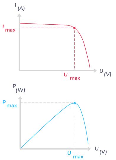 intensité tension puissance cellule photovoltaïque