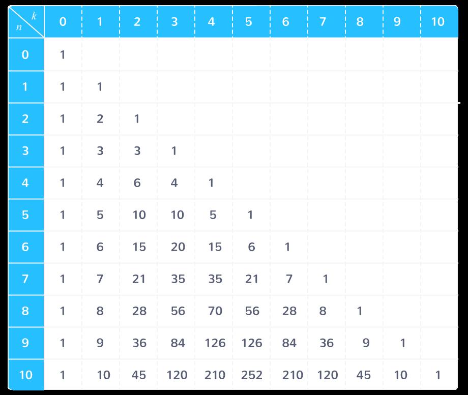 Combinatoire Et Denombrement Tle Cours Mathematiques Kartable