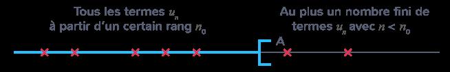 définition limite infinie négative d'une suite