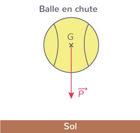 balle tennis subit poids qui l'attire vers sol