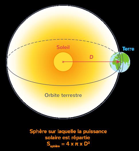 rayonnement solaire reçu par la Terre