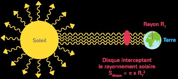 puissance solaire reçue égale puissance reçue disque rayon RT