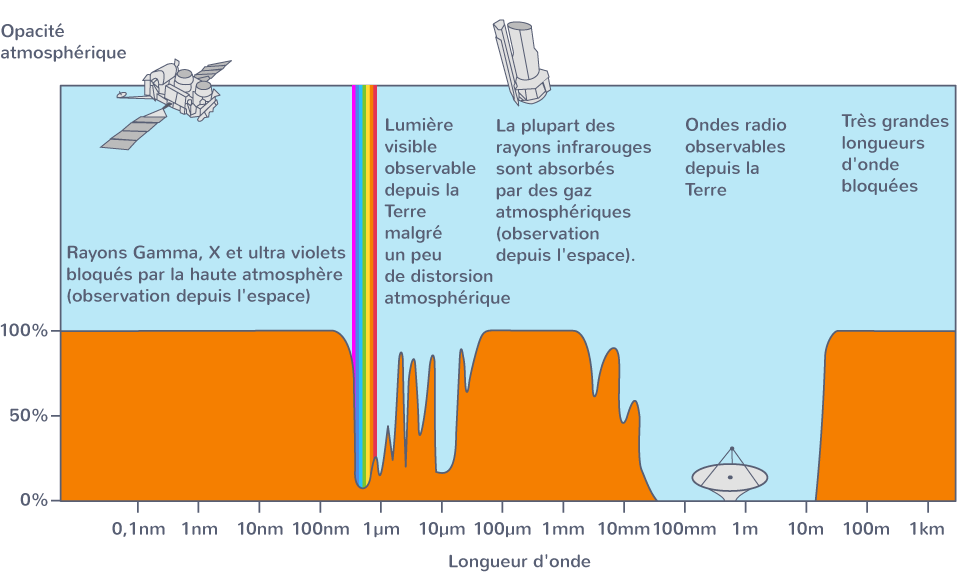 courbe absorption atmosphère terrestre fonction longueur onde