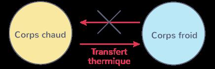 définition transfert thermique