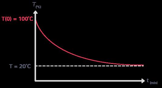 loi de refroidissement de Newton