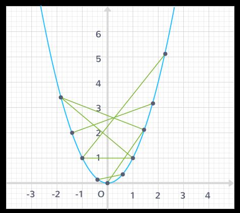 définition fonction convexe