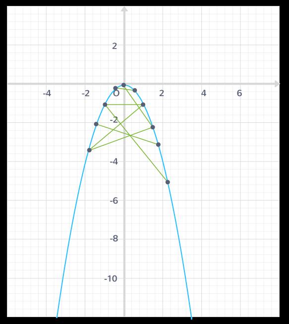 définition fonction concave