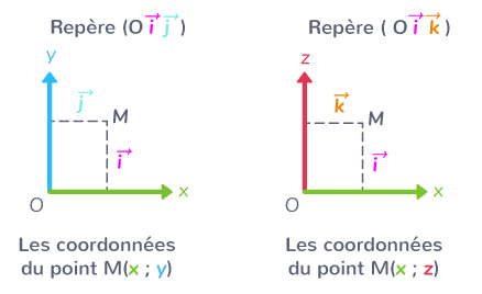 coordonnée verticale repère peut être associée à y ou z