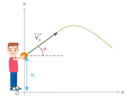 trajectoire ballon basket parabole