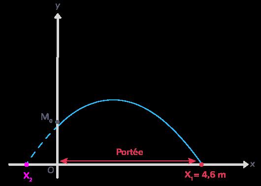 portée mouvement parabolique