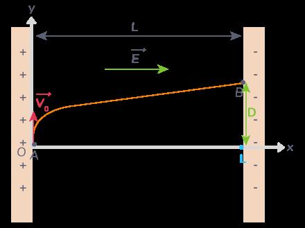Trajectoire du proton dans le condensateur