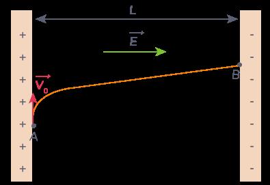 schéma trajectoire proton soumis champ électrique condensateur plan