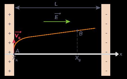 particule chargée négativement travail résistant fait perdre énergie particule