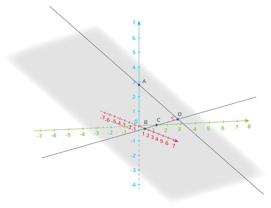 définition projeté orthogonal point droite