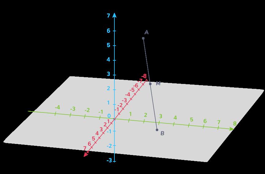 définition vecteurs colinéaires