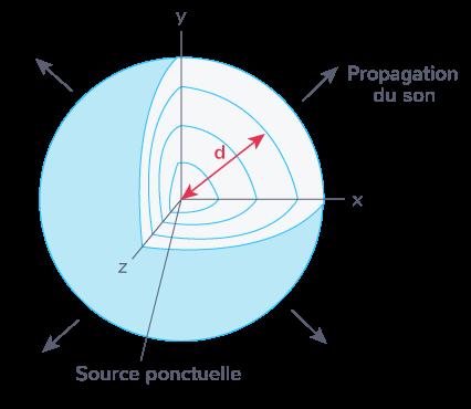 variation intensité sonore niveau intensité sonore source ponctuelle