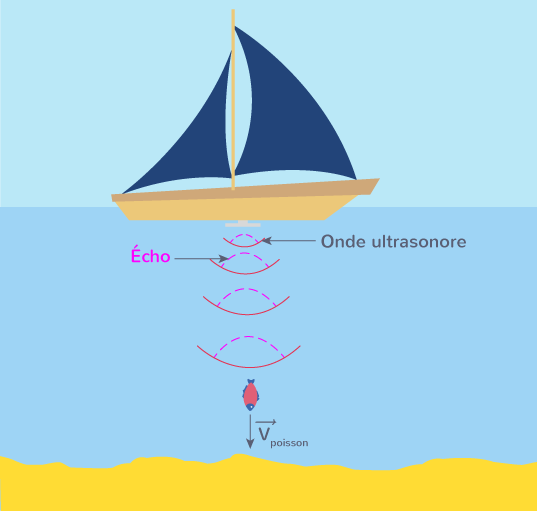 applications effet Doppler fonctionnement sonar