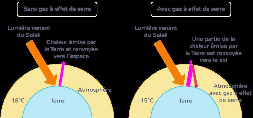 impact effet de serre température terrestre