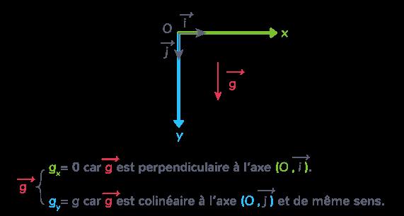 composantes vecteur champ pesanteur