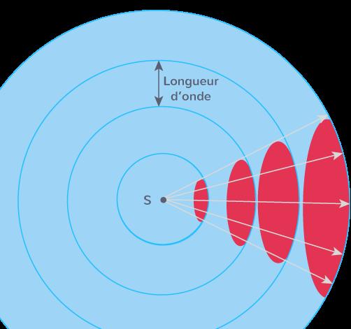 représentation fronts ondes émis source ponctuelle