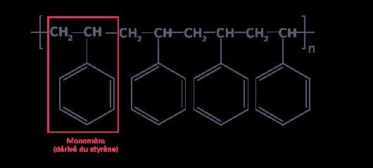 définition polymère