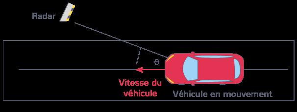 application effet Doppler mesure vitesse véhicule radar