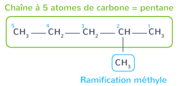 2-méthylpentane chaîne principale ramification