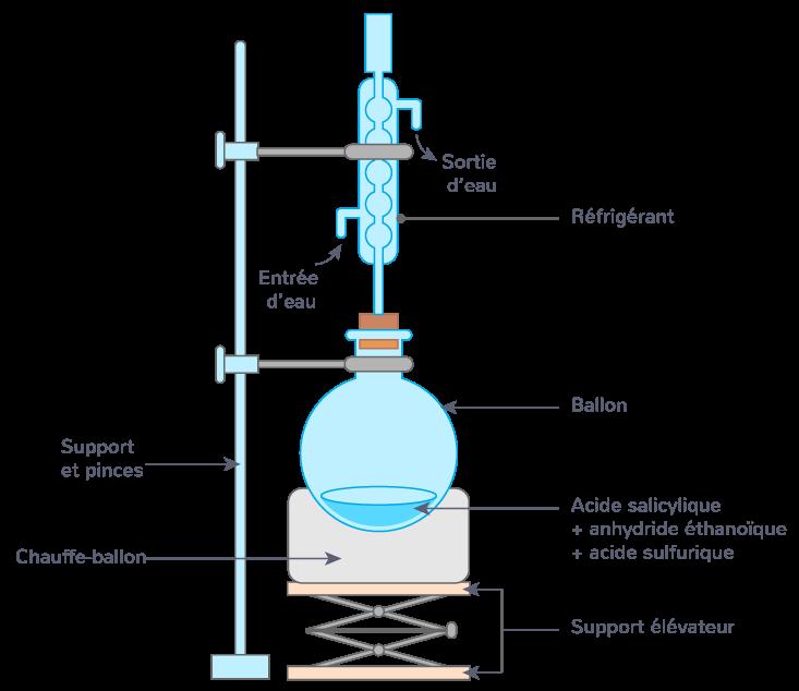 synthèse aspirine montage chauffage à reflux