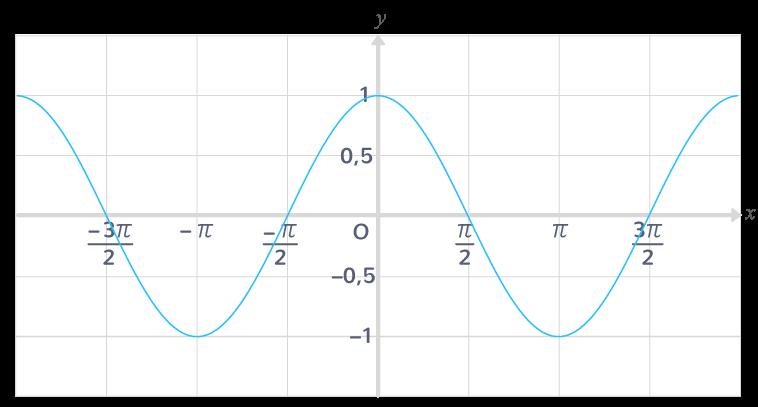 propriétés fonction cosinus