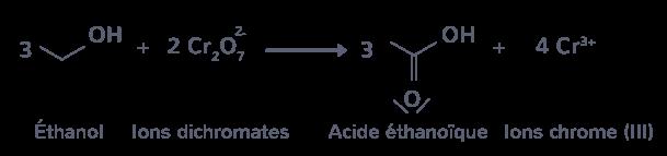 synthèse modification groupes caractéristiques molécule