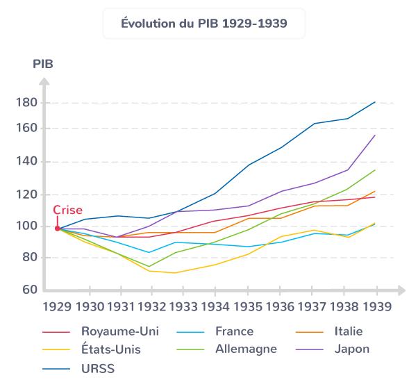 crise 1929 PIB impact