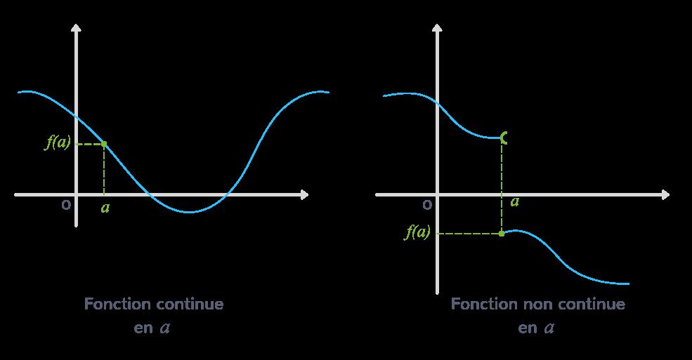 définition continuité d'une fonction en un réel