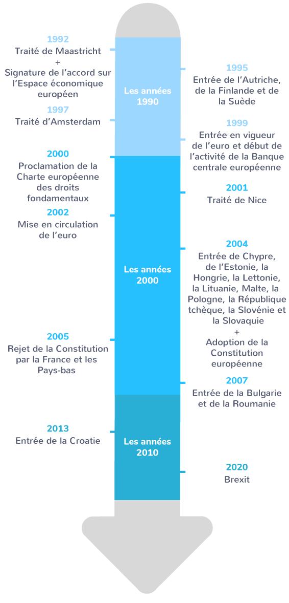 étapes création Union européenne