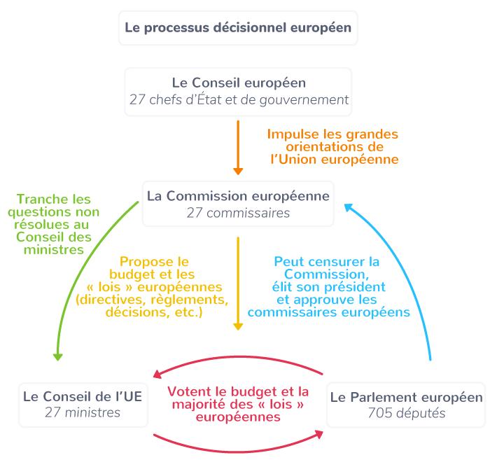 fonctionnement Union européenne institutions pouvoir exécutif pouvoir législatif