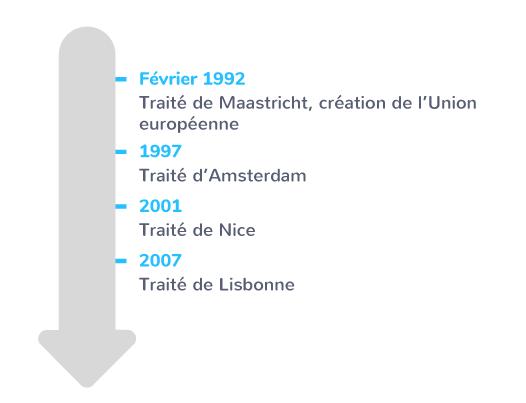 traités Union européenne années 1990