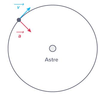 vecteurs vitesse accélération mouvement circulaire