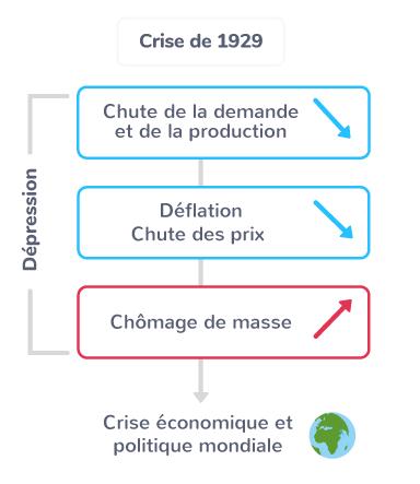 crise économique social 1929 impact