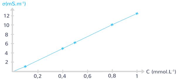 définition courbe étalonnage