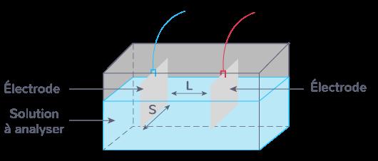 Relation entre la conductance et la conductivité d'une solution aqueuse