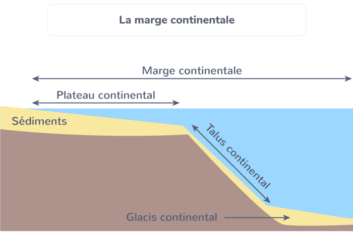 la marge continentale