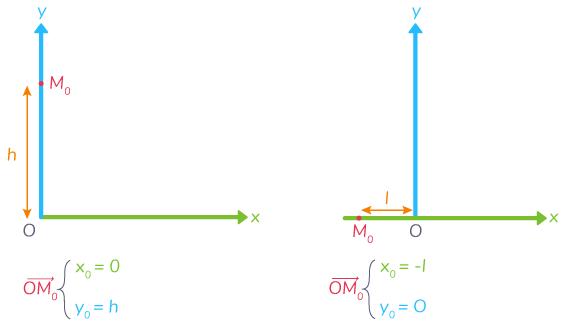 composantes vecteur vitesse position initiale